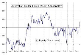 Aussie Dollar Chart Australian Dollar Forex Fx Aud Seasonal Chart Equity Clock