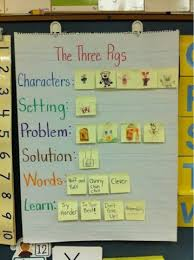 Story Elements Kindergarten Anchor Chart