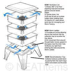the worm factory 360 composting system