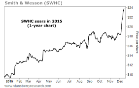 Smith And Wesson Stock Chart Huge Anomaly In Stock Market To Cash In Japanese Stocks