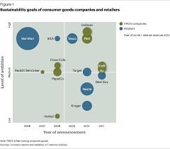 the profitable shift to green energy executive agenda detail sustainability goals of consumer goods companies and retailers