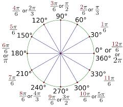 Radian Angle Chart Figure 2 6 30 Degree Reference Angle Radian Measure Through
