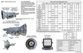 Clutch Troubleshooting Chart 4r44e Clutch Diagram Get Rid Of Wiring Diagram Problem