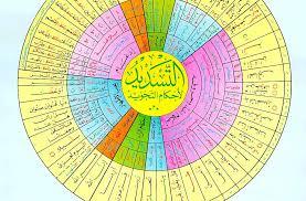 Tajweed Rules Chart The Holy Quran Tajweed Rules Chart