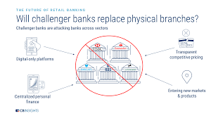 Digital Distribution Comparison Chart 2018 The Challenger Bank Playbook How Six Challenger Bank