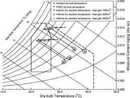 Building Bioclimatic Charts For Non Domestic Buildings And