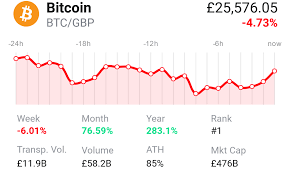 Pound sterling in big jump against the euro. 9 Exchanges To Buy Crypto Bitcoin In Uk 2021