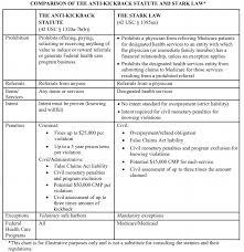 State False Claims Act Chart Anti Kickback Statute Vs Stark Law Qui Tam Lawyers