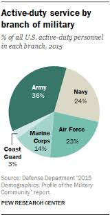 1 the army remains the largest branch of the u s military in 2016 36 of all active duty military personnel were serving in the army