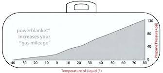 Propane Tank Weight Chart Simplefootage Generator Propane Tank Sizing Chart
