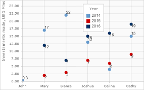 Free Javascript Chart Library Free Js Chart By Mindfusion