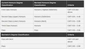First Class Honours If Only Singaporeans Stopped To Think Nus Makes It Easier For