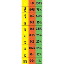 Fraction To Percentage Chart Childs Equivalence Chart Fraction Decimal Percentage