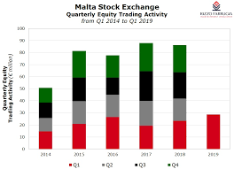 Strong Equity Market Activity In Q1 Rizzo Farrugia Co