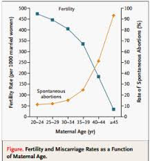 Maternal Age Reproduction Fertility Center Applied