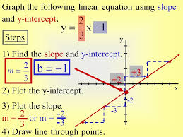 gallery of graphing linear equations in slope intercept form examples awesome two point form calculator with detailed explanation