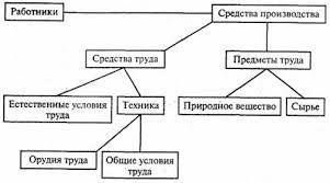 Производство и его современная структура Факторы и возможности  Факторы производства
