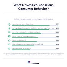 Consumer Behavior Chart Consumer Behavior What Drives Eco Conscious User