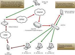Реферат работа на тему Системы позиционирования по дисциплине  Спутниковая системаnavstar gps
