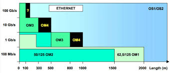 Fiber Optic Cable Distance Chart How Fast Fiber Optic Cable Speed Is Fiber Optic