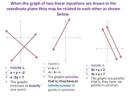 when the graph of two linear equations are drawn in the coordinate plane they may be