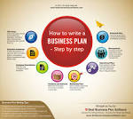 Business plans toronto