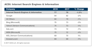 Satisfaction Survey Report Report Customer Satisfaction With Search Drops In Social