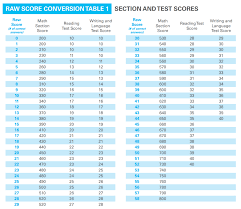 Sat Everything You Need To Know About The Test Caddell Prep