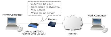 remote access your home computer setup a vpn with dd wrt setting up a home network server at Home Server Setup Diagram