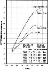 Su Needle Chart Mini Carburators The Imp Site