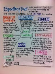 Nonfiction Text Features Anchor Chart Printable 18 Nonfiction Anchor Charts For The Classroom Weareteachers