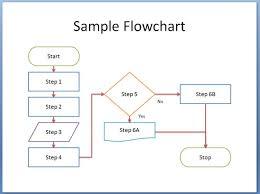Blank Flow Chart Template A Blank Flow Chart Unique Flow Chart Template Word Blank