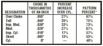 20 Gauge Choke Tube Chart Bedowntowndaytona Com