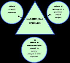 Дипломная работа Прибыль коммерческой организации и пути ее  Рисунок 1 4 формирование балансовой прибыли