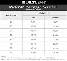 Who Weight For Age Chart 5 19 Ideal Body Fat Percentage Chart 2019 How Lean Should You Be