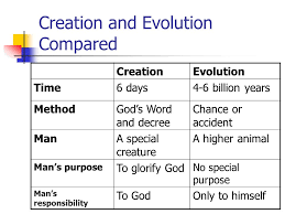 6 Days Of Creation Chart Lesson 2 God And Creation What Is A Creed A Statement