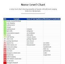 decibel level charts chart sound decibel comparison chart noise level thunderclap