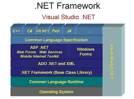 a complete reference of net basics of net framework and contains robust security features and delivers new levels of programming power the net framework is used by all microsoft languages including visual