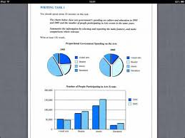 Charts 1995 Ielts Part 1 Describe 2 Pie Charts And 1 Bar Chart About