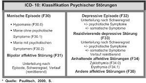 psychische störungen beispiele