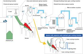 Waste Incineration Everloy Spray Nozzles