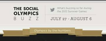 Measured Sport Commentary Charts Social Olympics Buzz