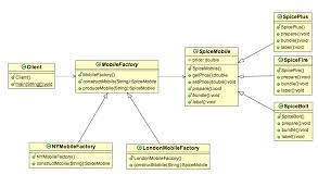 Factory Pattern Java Cool Factory Method Design Pattern In Java Example Stacktips
