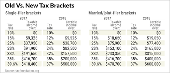 Trump Tax Brackets Chart Vs Current Trump Tax Brackets And Rates What The Changes Mean Now To