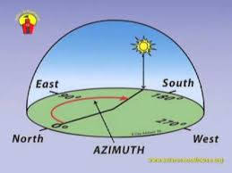 Sun Movement Chart Intro To Solar Orientation Solar Schoolhouse