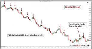 An Introduction To Tick Charts And How To Trade Them In