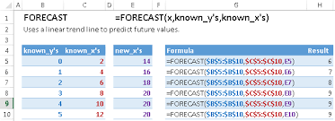 How To Forecast In Excel Forecast Excel Formula Excel Boot Camp
