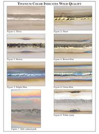 Titanium Temperature Color Chart Titanium 101 Best Tig Gta Welding Practices Millerwelds