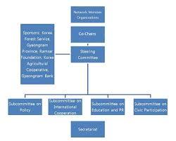 Cso Network To Combat Desertification Cso Network