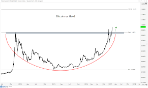 Bitcoin Chart Analysis Technical Analysis On Bitcoin All Star Charts